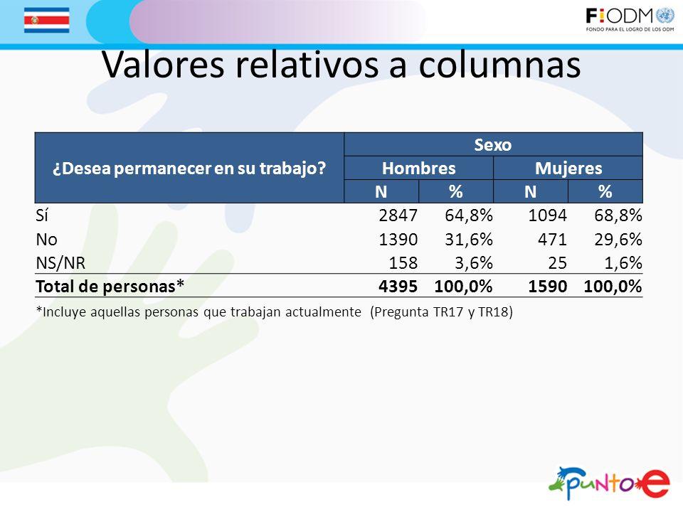 Valores relativos a columnas ¿Desea permanecer en su trabajo? Sexo HombresMujeres N%N% Sí284764,8%109468,8% No139031,6%47129,6% NS/NR1583,6%251,6% Tot