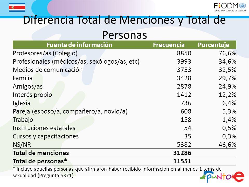 Diferencia Total de Menciones y Total de Personas Fuente de informaciónFrecuenciaPorcentaje Profesores/as (Colegio)885076,6% Profesionales (médicos/as, sexólogos/as, etc)399334,6% Medios de comunicación375332,5% Familia342829,7% Amigos/as287824,9% Interés propio141212,2% Iglesia7366,4% Pareja (esposo/a, compañero/a, novio/a)6085,3% Trabajo1581,4% Instituciones estatales540,5% Cursos y capacitaciones 350,3% NS/NR538246,6% Total de menciones31286 Total de personas*11551 * Incluye aquellas personas que afirmaron haber recibido información en al menos 1 tema de sexualidad (Pregunta SX71).
