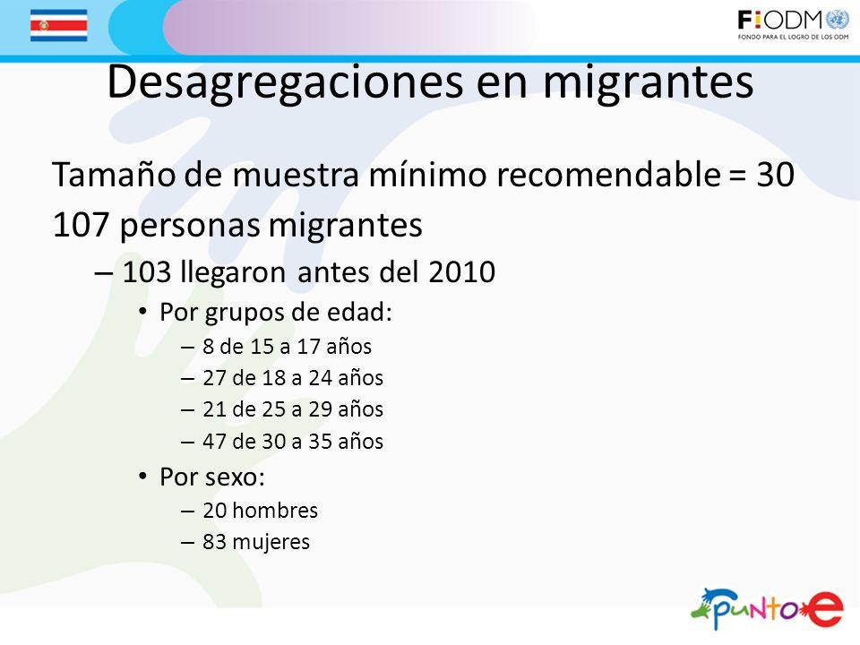 Desagregaciones en migrantes Tamaño de muestra mínimo recomendable = 30 107 personas migrantes – 103 llegaron antes del 2010 Por grupos de edad: – 8 de 15 a 17 años – 27 de 18 a 24 años – 21 de 25 a 29 años – 47 de 30 a 35 años Por sexo: – 20 hombres – 83 mujeres