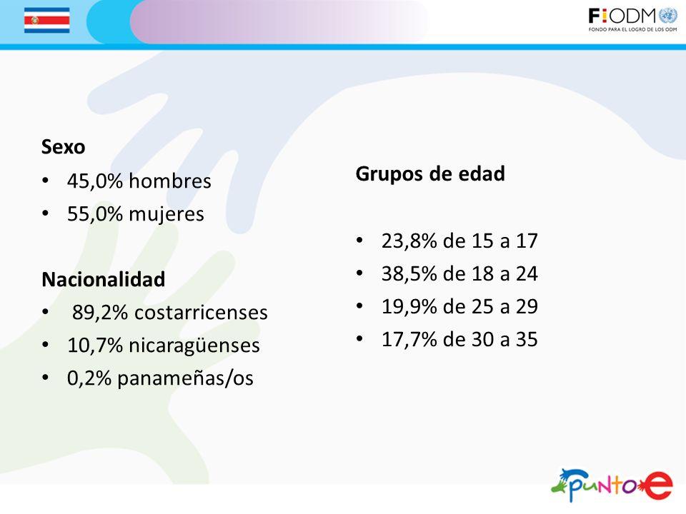 Sexo 45,0% hombres 55,0% mujeres Nacionalidad 89,2% costarricenses 10,7% nicaragüenses 0,2% panameñas/os Grupos de edad 23,8% de 15 a 17 38,5% de 18 a