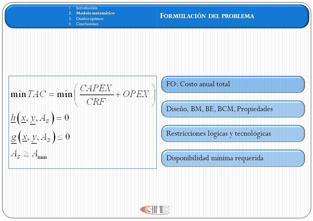1.Introducción 2.Modelo matemático 3.Diseños óptimos 4.Conclusiones F ORMULACIÓN DEL PROBLEMA FO: Costo anual total Restricciones lógicas y tecnológicas Diseño, BM, BE, BCM, Propiedades Disponibilidad mínima requerida