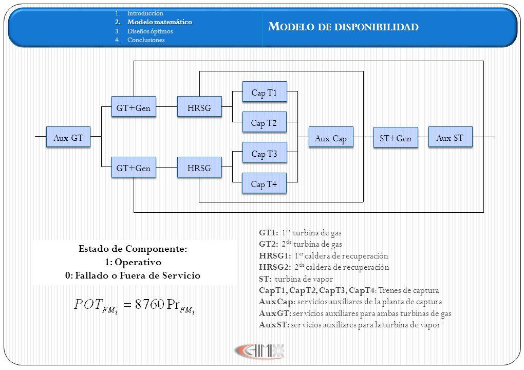 1.Introducción 2.Modelo matemático 3.Diseños óptimos 4.Conclusiones M ODELO DE DISPONIBILIDAD Aux GT GT+Gen HRSG ST+Gen Aux ST Aux Cap Cap T1 Cap T2 Cap T3 Cap T4 Estado de Componente: 1: Operativo 0: Fallado o Fuera de Servicio GT1: 1 er turbina de gas GT2: 2 da turbina de gas HRSG1: 1 er caldera de recuperación HRSG2: 2 da caldera de recuperación ST: turbina de vapor CapT1, CapT2, CapT3, CapT4: Trenes de captura AuxCap: servicios auxiliares de la planta de captura AuxGT: servicios auxiliares para ambas turbinas de gas AuxST: servicios auxiliares para la turbina de vapor