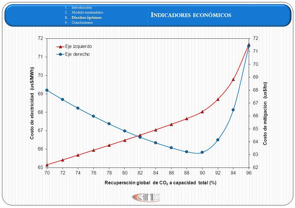 1.Introducción 2.Modelo matemático 3.Diseños óptimos 4.Conclusiones I NDICADORES ECONÓMICOS