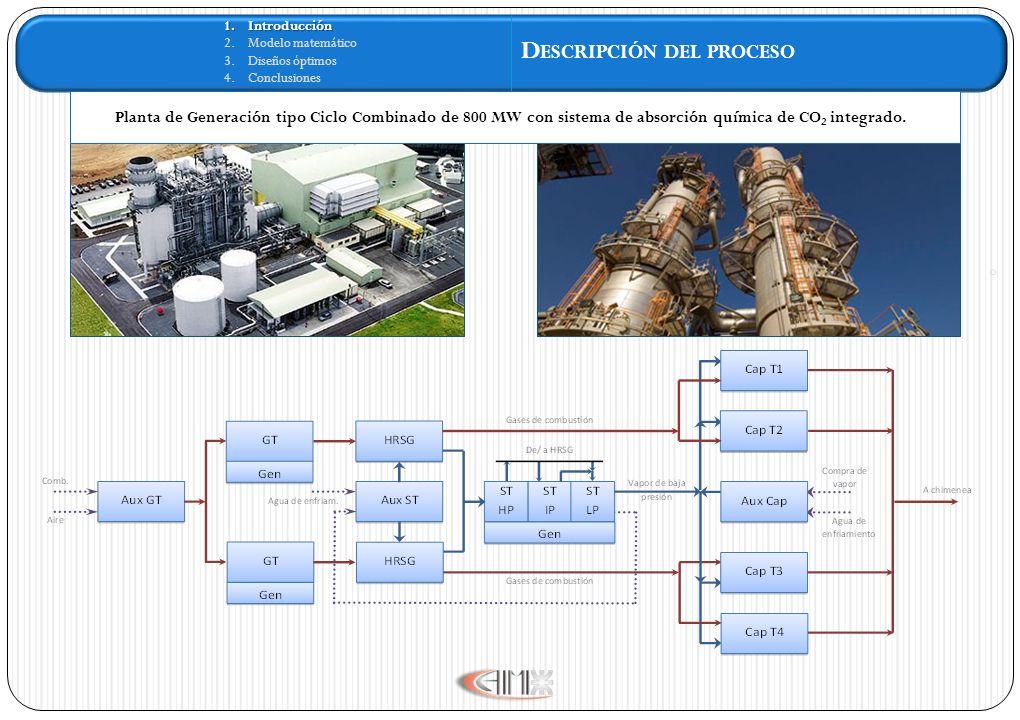 1.Introducción 2.Modelo matemático 3.Diseños óptimos 4.Conclusiones D ESCRIPCIÓN DEL PROCESO Planta de Generación tipo Ciclo Combinado de 800 MW con sistema de absorción química de CO 2 integrado.