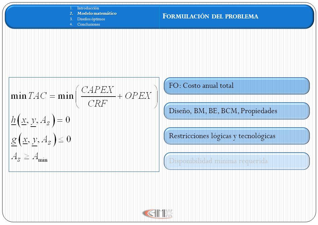 1.Introducción 2.Modelo matemático 3.Diseños óptimos 4.Conclusiones F ORMULACIÓN DEL PROBLEMA FO: Costo anual total Restricciones lógicas y tecnológic
