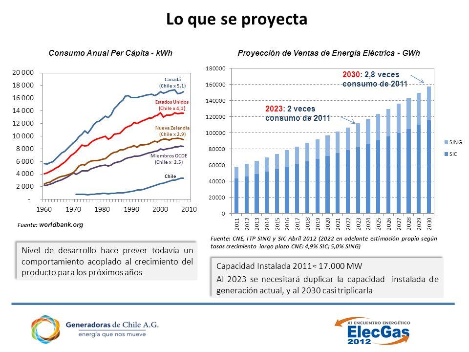 Lo que se proyecta Nivel de desarrollo hace prever todavía un comportamiento acoplado al crecimiento del producto para los próximos años Fuente: worldbank.org Consumo Anual Per Cápita - kWh Fuente: CNE, ITP SING y SIC Abril 2012 (2022 en adelante estimación propia según tasas crecimiento largo plazo CNE: 4,9% SIC; 5,0% SING) Capacidad Instalada 2011 17.000 MW Al 2023 se necesitará duplicar la capacidad instalada de generación actual, y al 2030 casi triplicarla Capacidad Instalada 2011 17.000 MW Al 2023 se necesitará duplicar la capacidad instalada de generación actual, y al 2030 casi triplicarla 2023: 2 veces consumo de 2011 2030: 2,8 veces consumo de 2011 Proyección de Ventas de Energía Eléctrica - GWh