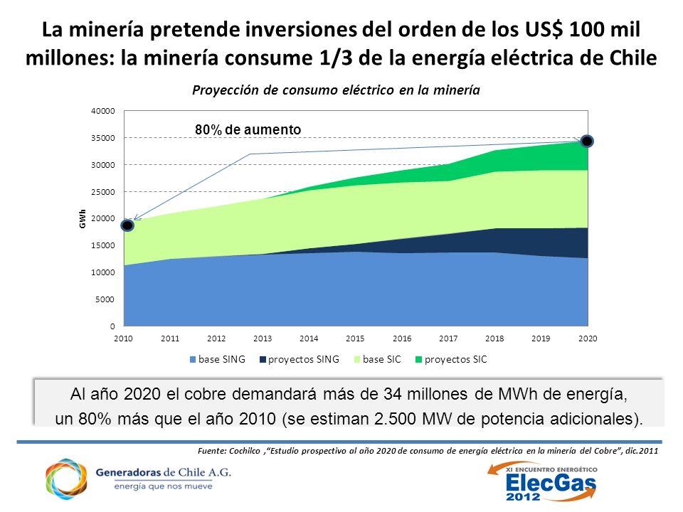 La minería pretende inversiones del orden de los US$ 100 mil millones: la minería consume 1/3 de la energía eléctrica de Chile Fuente: Cochilco,Estudio prospectivo al año 2020 de consumo de energía eléctrica en la minería del Cobre, dic.2011 80% de aumento Al año 2020 el cobre demandará más de 34 millones de MWh de energía, un 80% más que el año 2010 (se estiman 2.500 MW de potencia adicionales).