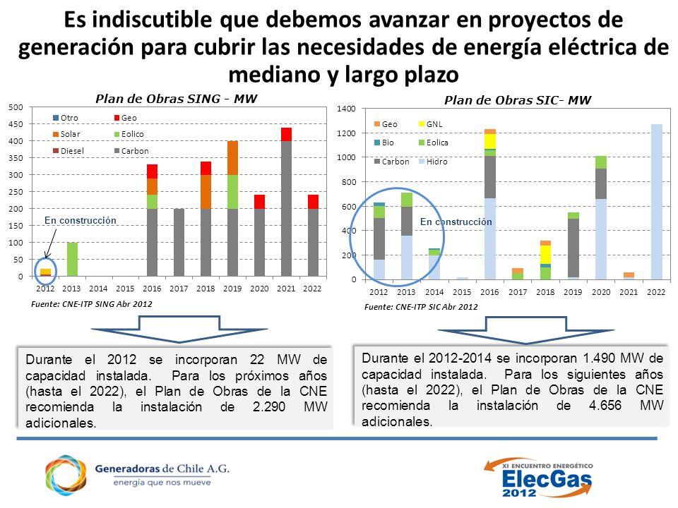 Es indiscutible que debemos avanzar en proyectos de generación para cubrir las necesidades de energía eléctrica de mediano y largo plazo Plan de Obras SING - MW En construcción Fuente: CNE-ITP SING Abr 2012 Plan de Obras SIC- MW En construcción Fuente: CNE-ITP SIC Abr 2012 Durante el 2012-2014 se incorporan 1.490 MW de capacidad instalada.