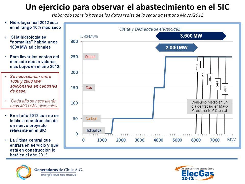 Un ejercicio para observar el abastecimiento en el SIC elaborado sobre la base de los datos reales de la segunda semana Mayo/2012 US$/MWh MW Hidráulica Carbón Gas Diesel Consumo Medio en un día de trabajo en Mayo Crecimiento 6% anual 2012 2013 2014 2015 2016 Hidrología real 2012 esta en el rango 10% mas seco Si la hidrología se normaliza habría unos 1000 MW adicionales Para llevar los costos del mercado spot a valores mas bajos en el año 2012: Se necesitarían entre 1000 y 2000 MW adicionales en centrales de base.