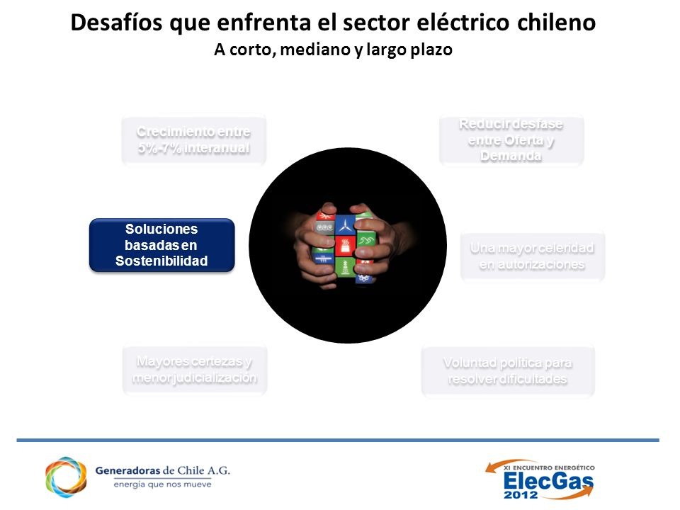 Crecimiento entre 5%-7% interanual Mayores certezas y menor judicialización Reducir desfase entre Oferta y Demanda Voluntad política para resolver dificultades Soluciones basadas en Sostenibilidad Una mayor celeridad en autorizaciones Desafíos que enfrenta el sector eléctrico chileno A corto, mediano y largo plazo