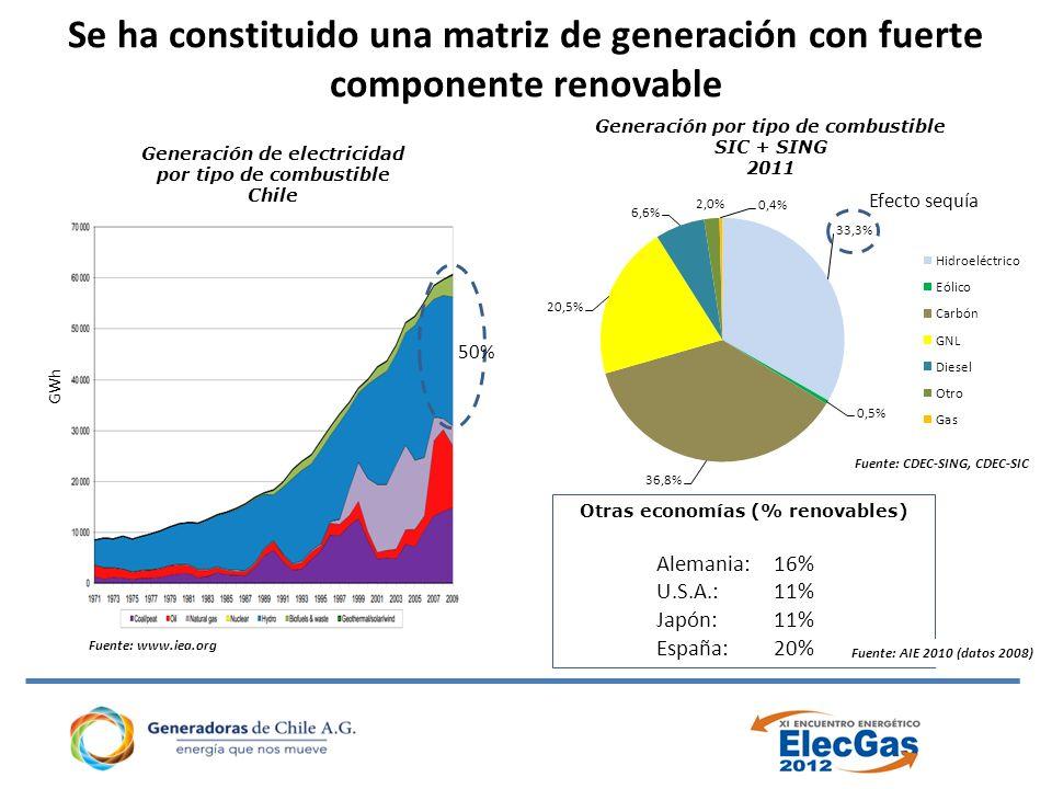 Se ha constituido una matriz de generación con fuerte componente renovable Fuente: www.iea.org Generación por tipo de combustible SIC + SING 2011 Fuente: CDEC-SING, CDEC-SIC GWh Generación de electricidad por tipo de combustible Chile 50% Otras economías (% renovables) Alemania:16% U.S.A.:11% Japón:11% España:20% Fuente: AIE 2010 (datos 2008) Efecto sequía