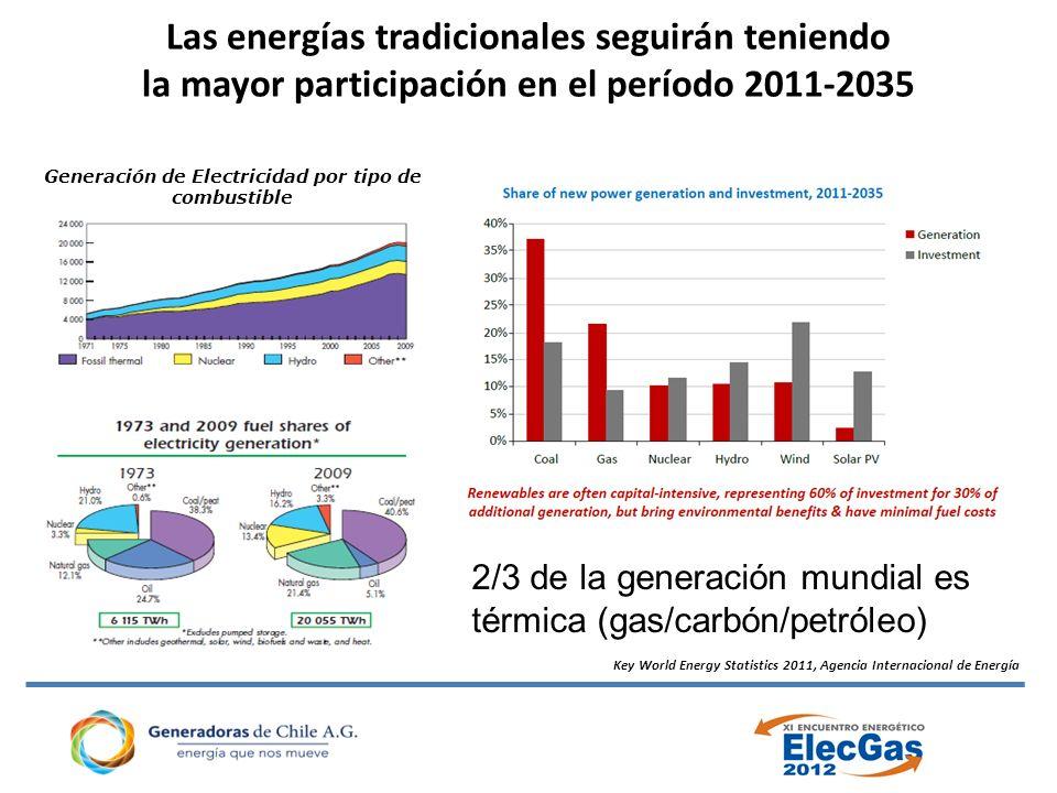 Key World Energy Statistics 2011, Agencia Internacional de Energía Las energías tradicionales seguirán teniendo la mayor participación en el período 2011-2035 Generación de Electricidad por tipo de combustible 2/3 de la generación mundial es térmica (gas/carbón/petróleo)