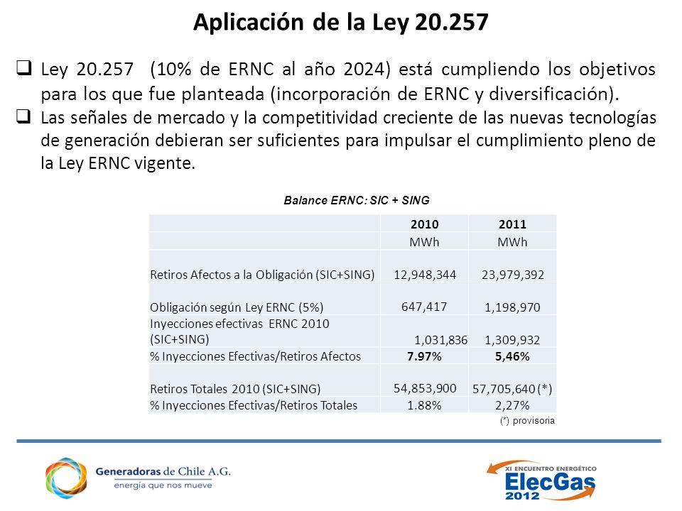 Aplicación de la Ley 20.257 Ley 20.257 (10% de ERNC al año 2024) está cumpliendo los objetivos para los que fue planteada (incorporación de ERNC y diversificación).