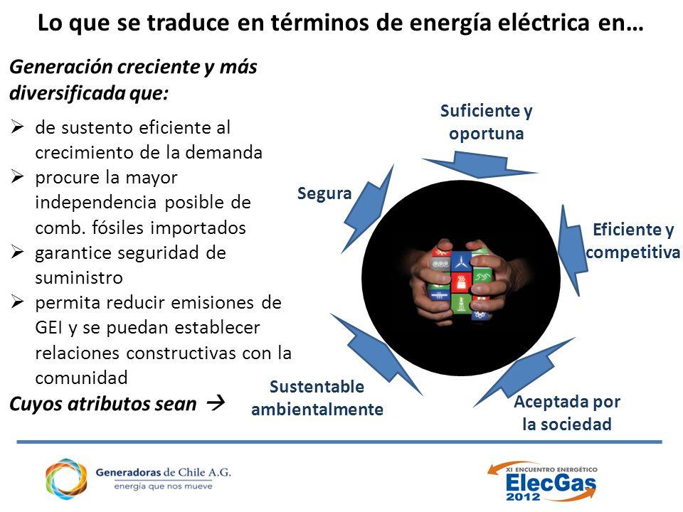 Lo que se traduce en términos de energía eléctrica en… Suficiente y oportuna Aceptada por la sociedad Sustentable ambientalmente Eficiente y competitiva Segura Generación creciente y más diversificada que: de sustento eficiente al crecimiento de la demanda procure la mayor independencia posible de comb.