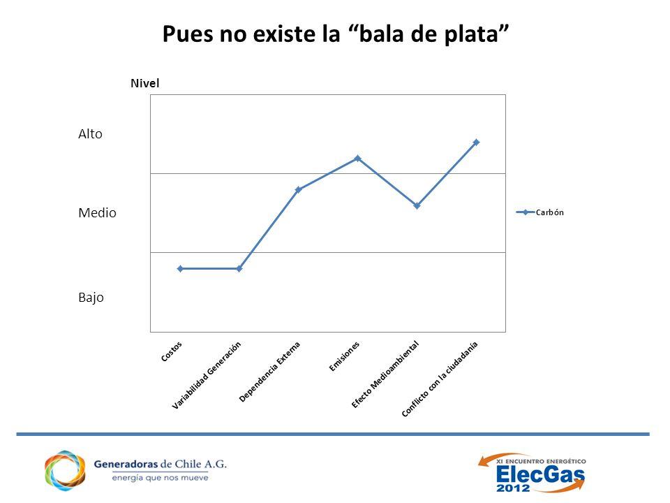 Costo de operación de las ERNC Desplazan despacho de centrales más caras en las horas que ellas generan NO EN TODAS LAS HORAS.