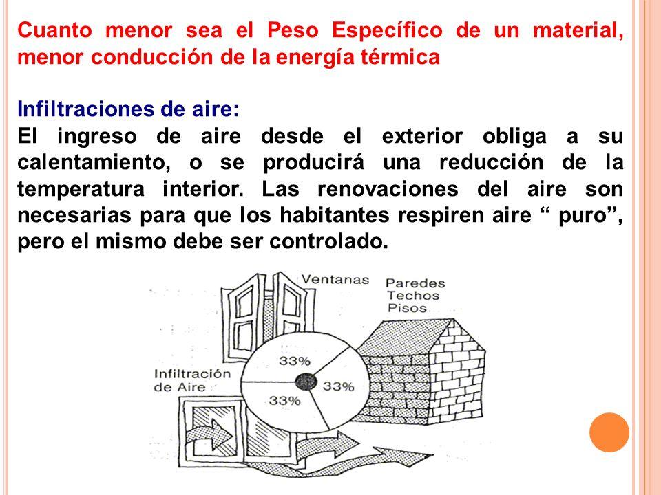 Cuanto menor sea el Peso Específico de un material, menor conducción de la energía térmica Infiltraciones de aire: El ingreso de aire desde el exterio