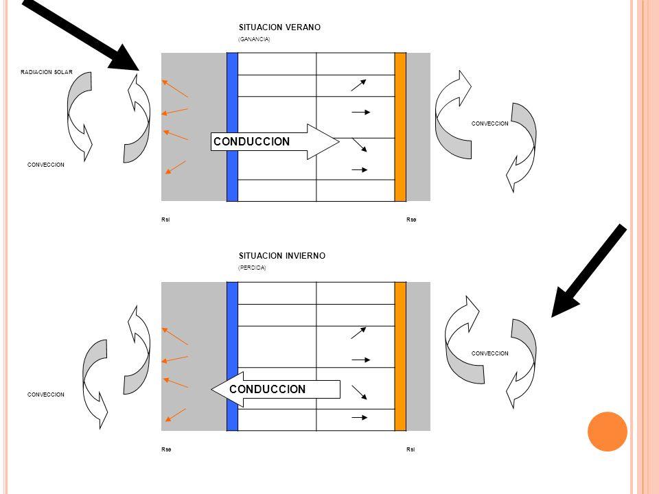 SITUACION VERANO (GANANCIA) RADIACION SOLAR CONVECCION RsiRse SITUACION INVIERNO (PERDIDA) CONVECCION RseRsi CONDUCCION
