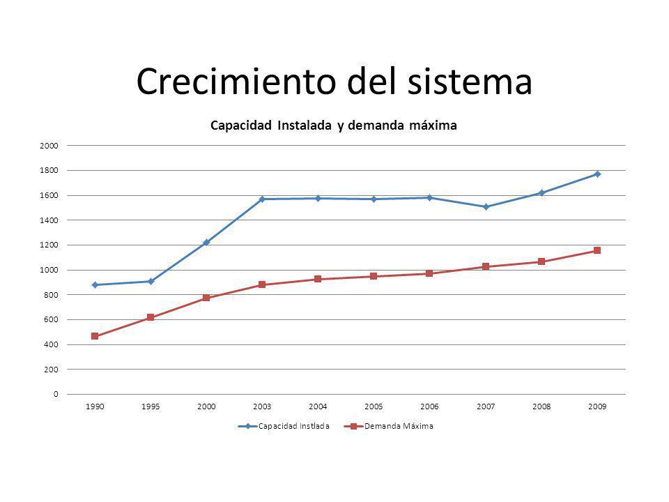 Crecimiento del sistema