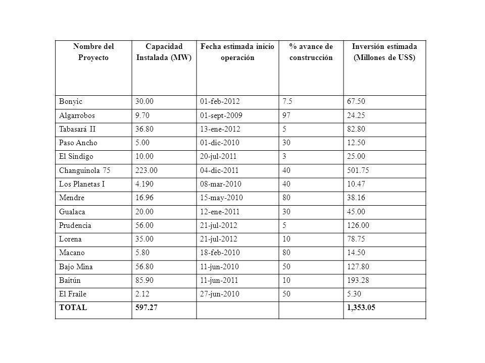 Nombre del Proyecto Capacidad Instalada (MW) Fecha estimada inicio operación % avance de construcción Inversión estimada (Millones de US$) Bonyic30.0001-feb-20127.567.50 Algarrobos9.7001-sept-20099724.25 Tabasará II36.8013-ene-2012582.80 Paso Ancho5.0001-dic-20103012.50 El Sindigo10.0020-jul-2011325.00 Changuinola 75223.0004-dic-201140501.75 Los Planetas I4.19008-mar-20104010.47 Mendre16.9615-may-20108038.16 Gualaca20.0012-ene-20113045.00 Prudencia56.0021-jul-20125126.00 Lorena35.0021-jul-20121078.75 Macano5.8018-feb-20108014.50 Bajo Mina56.8011-jun-201050127.80 Baitún85.9011-jun-201110193.28 El Fraile2.1227-jun-2010505.30 TOTAL597.271,353.05