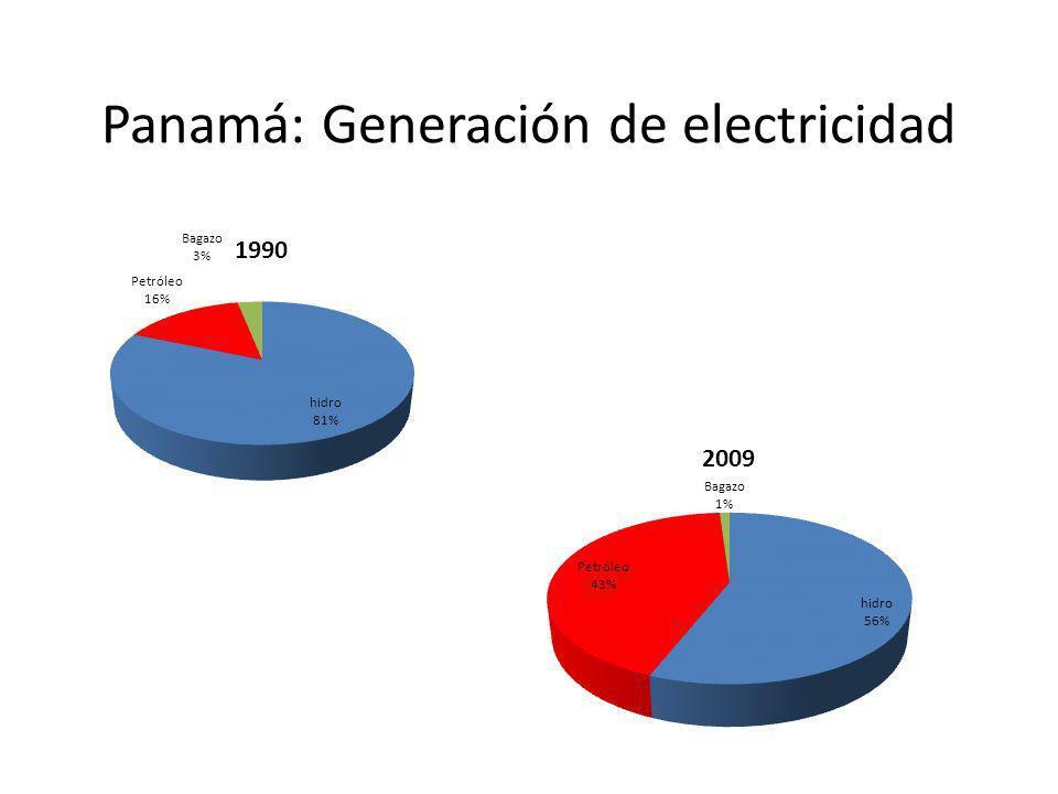 Panamá: Generación de electricidad