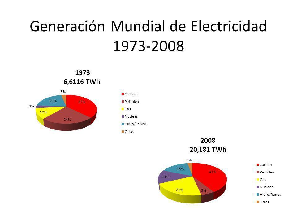 Generación Mundial de Electricidad 1973-2008