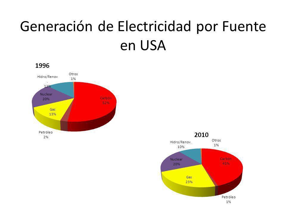 Generación de Electricidad por Fuente en USA