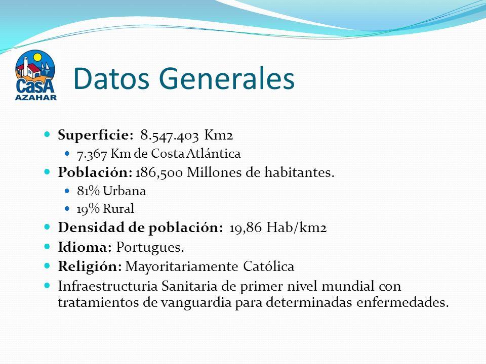 Datos Generales Superficie: 8.547.403 Km2 7.367 Km de Costa Atlántica Población: 186,500 Millones de habitantes.