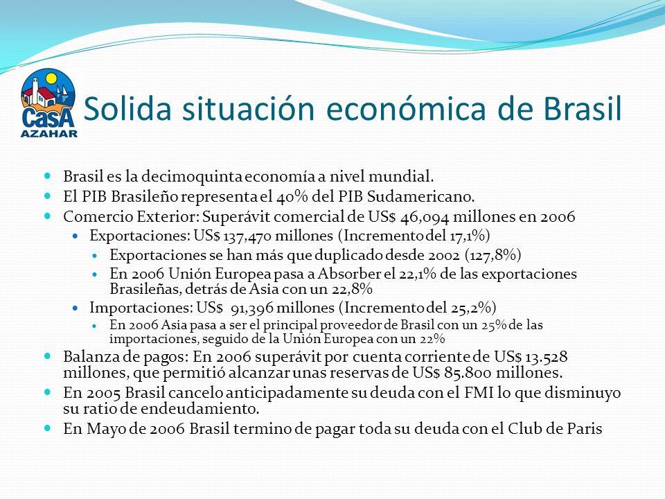 Brasil es la decimoquinta economía a nivel mundial.