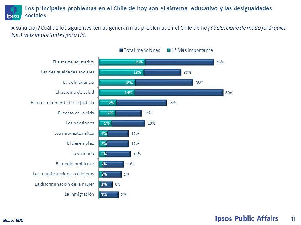 11 Base: 900 A su juicio, ¿Cuál de los siguientes temas generan más problemas en el Chile de hoy.