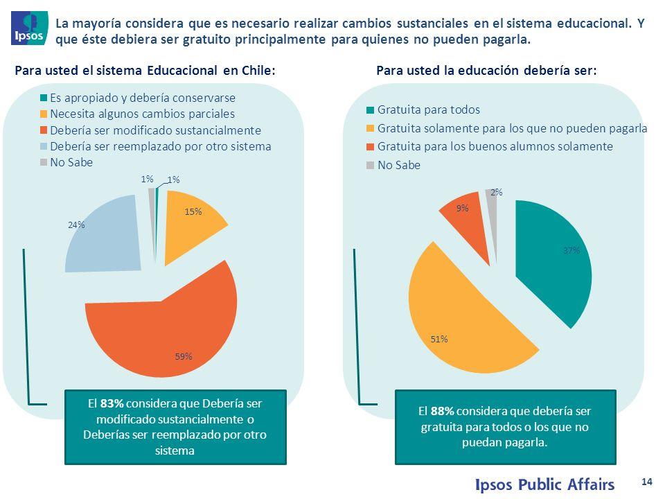 14 Para usted el sistema Educacional en Chile:Para usted la educación debería ser: El 83% considera que Debería ser modificado sustancialmente o Deberías ser reemplazado por otro sistema El 88% considera que debería ser gratuita para todos o los que no puedan pagarla.