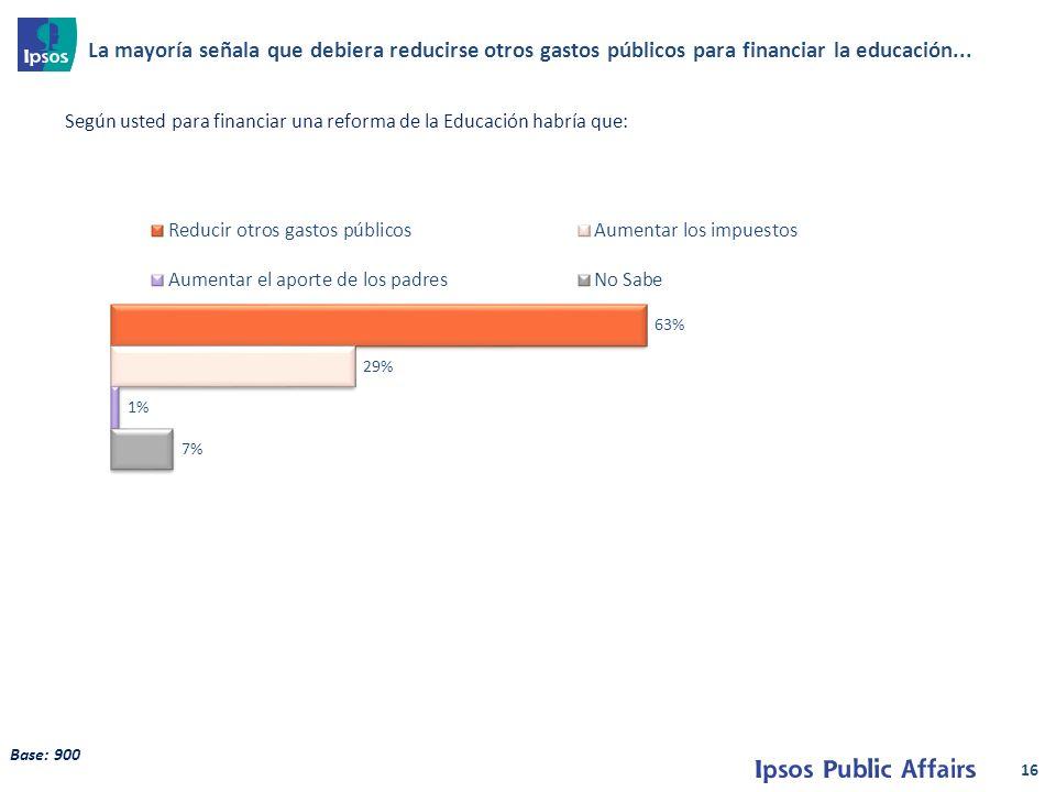16 Base: 900 La mayoría señala que debiera reducirse otros gastos públicos para financiar la educación...
