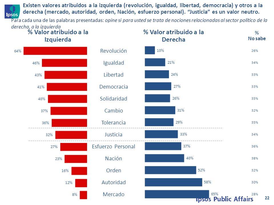 22 Para cada una de las palabras presentadas: opine si para usted se trata de nociones relacionadas al sector político de la derecha, a la izquierda Revolución Igualdad Libertad Democracia Solidaridad Cambio Tolerancia Justicia Esfuerzo Personal Nación Orden Autoridad Mercado % Valor atribuido a la Izquierda % Valor atribuido a la Derecha 26% 34% 33% 35% 32% 35% 34% 36% 38% 32% 30% 28% % No sabe Existen valores atribuidos a la izquierda (revolución, igualdad, libertad, democracia) y otros a la derecha (mercado, autoridad, orden, Nación, esfuerzo personal).