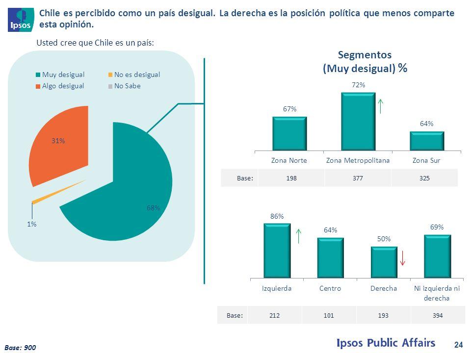 24 Base:198377325 Base:212101193394 Segmentos (Muy desigual) % Usted cree que Chile es un país: Base: 900 Chile es percibido como un país desigual.