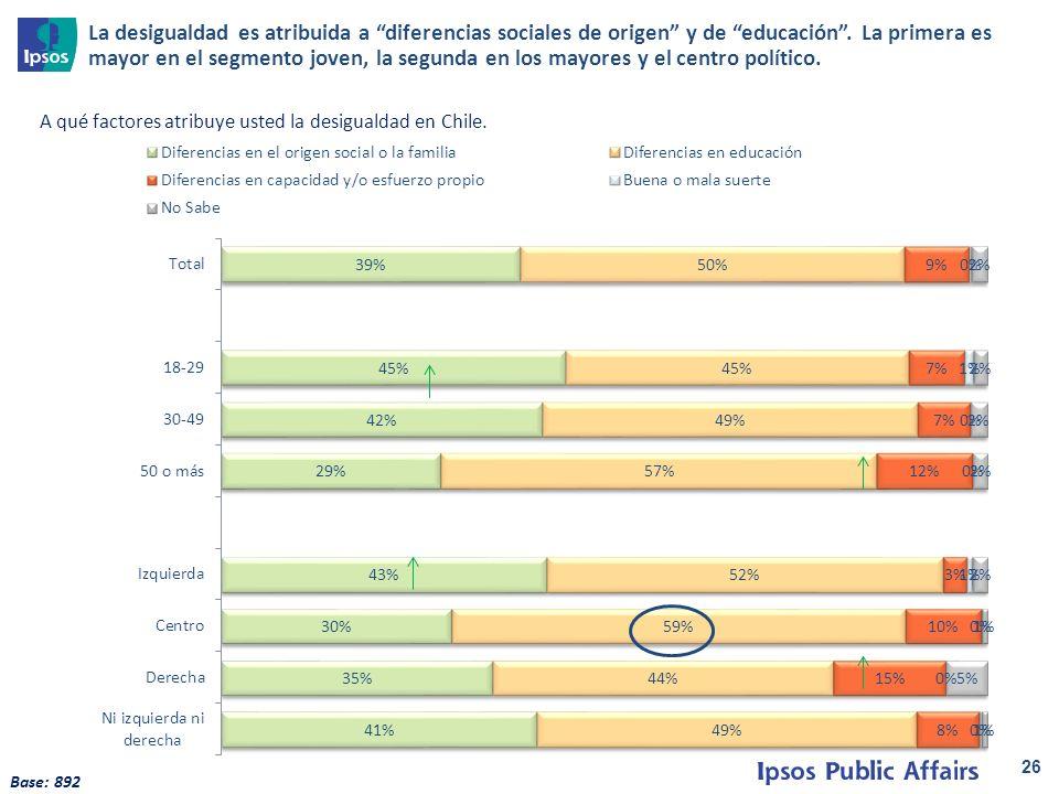 26 A qué factores atribuye usted la desigualdad en Chile.