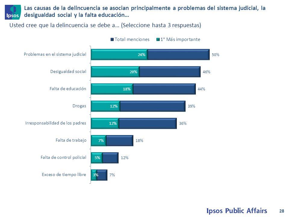 28 Usted cree que la delincuencia se debe a… (Seleccione hasta 3 respuestas) Las causas de la delincuencia se asocian principalmente a problemas del sistema judicial, la desigualdad social y la falta educación…