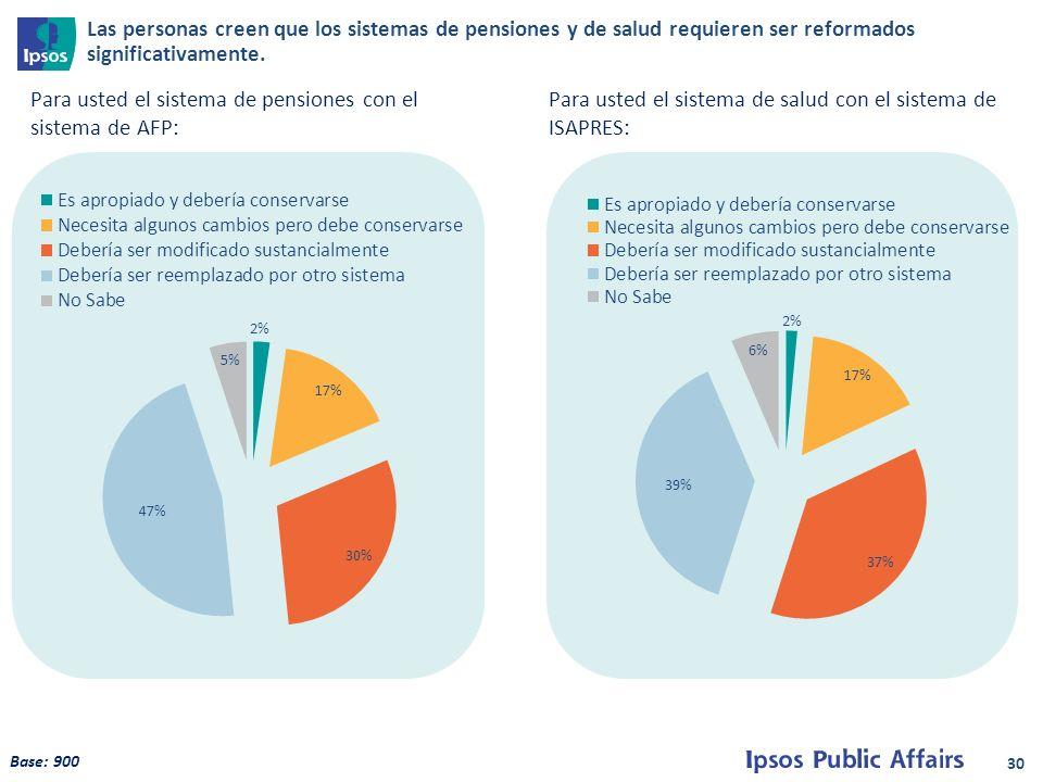 30 Para usted el sistema de pensiones con el sistema de AFP: Para usted el sistema de salud con el sistema de ISAPRES: Base: 900 Las personas creen que los sistemas de pensiones y de salud requieren ser reformados significativamente.