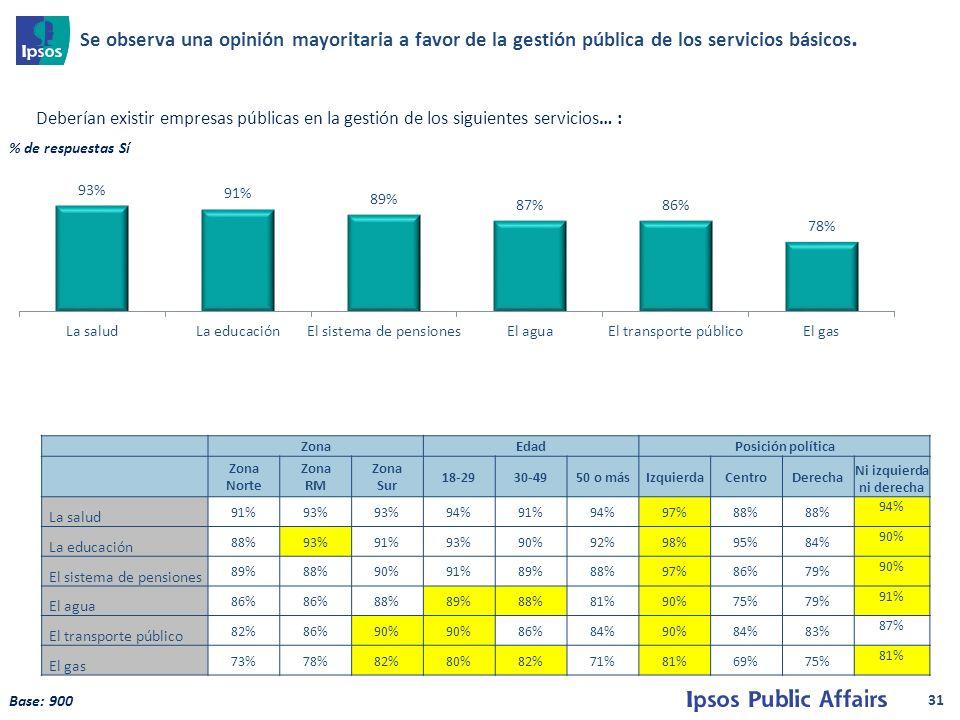 31 ZonaEdadPosición política Zona Norte Zona RM Zona Sur 18-2930-4950 o másIzquierdaCentroDerecha Ni izquierda ni derecha La salud 91%93% 94%91%94%97%88% 94% La educación 88%93%91%93%90%92%98%95%84% 90% El sistema de pensiones 89%88%90%91%89%88%97%86%79% 90% El agua 86% 88%89%88%81%90%75%79% 91% El transporte público 82%86%90% 86%84%90%84%83% 87% El gas 73%78%82%80%82%71%81%69%75% 81% Deberían existir empresas públicas en la gestión de los siguientes servicios… : Base: 900 % de respuestas Sí Se observa una opinión mayoritaria a favor de la gestión pública de los servicios básicos.