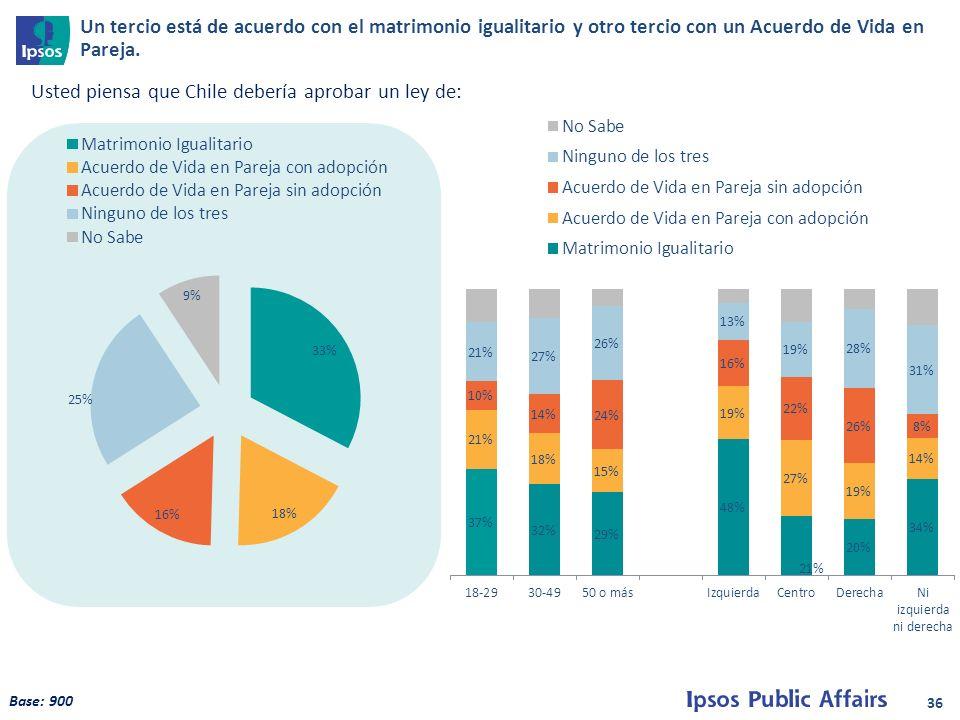 36 Usted piensa que Chile debería aprobar un ley de: Base: 900 Un tercio está de acuerdo con el matrimonio igualitario y otro tercio con un Acuerdo de Vida en Pareja.