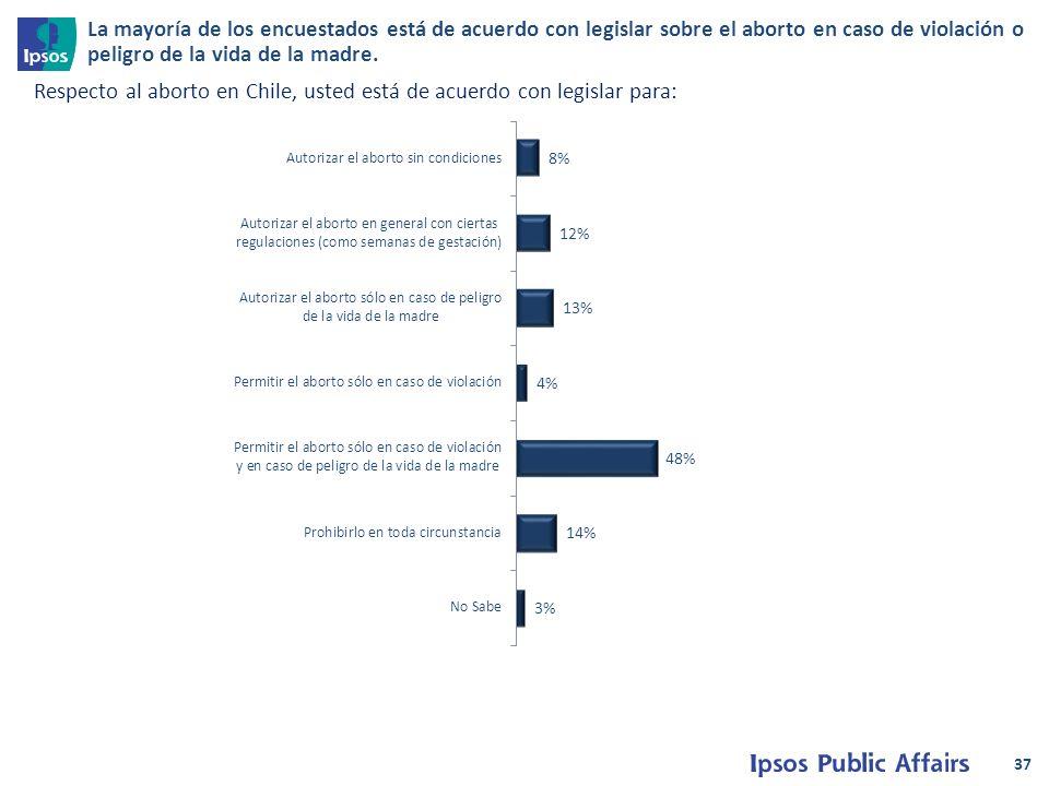 37 Respecto al aborto en Chile, usted está de acuerdo con legislar para: La mayoría de los encuestados está de acuerdo con legislar sobre el aborto en caso de violación o peligro de la vida de la madre.