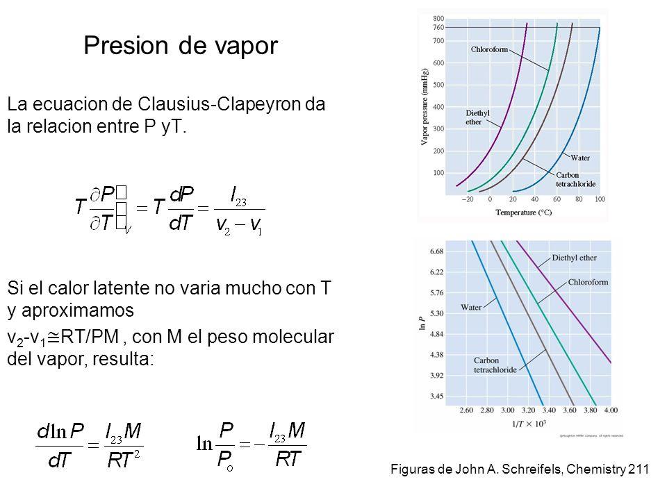8–10 Figuras de John A. Schreifels, Chemistry 211 Presion de vapor La ecuacion de Clausius-Clapeyron da la relacion entre P yT. Si el calor latente no