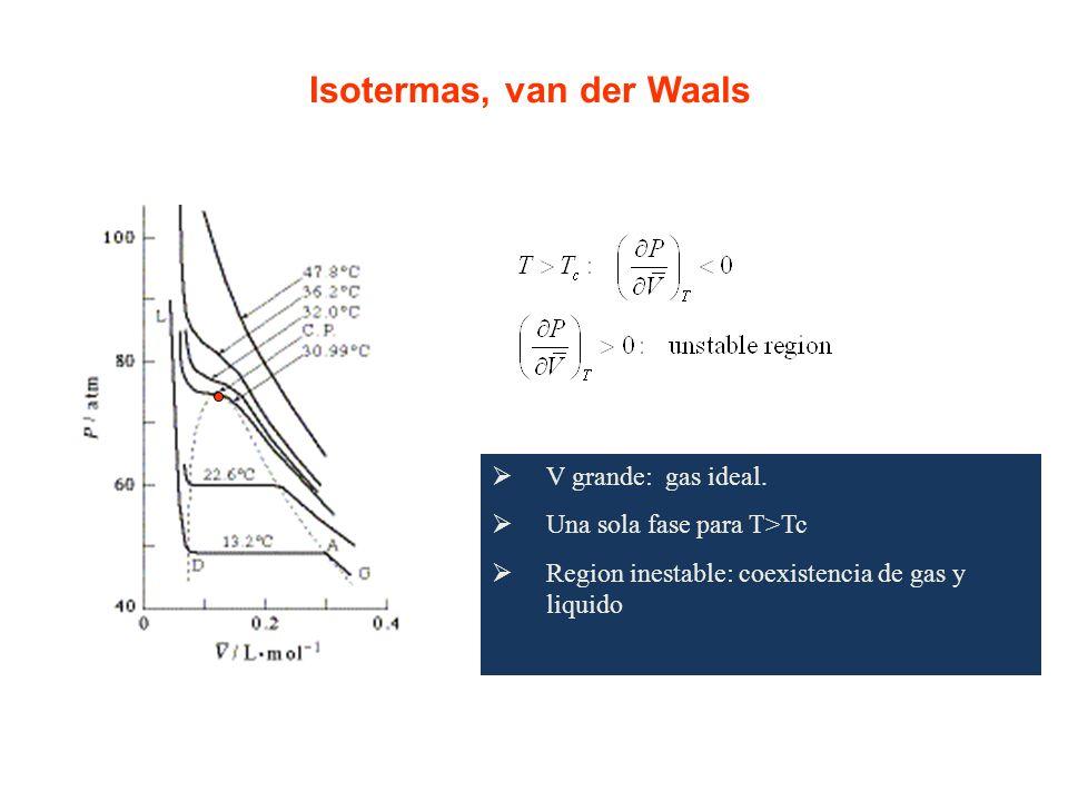 Isotermas, van der Waals V grande: gas ideal. Una sola fase para T>Tc Region inestable: coexistencia de gas y liquido