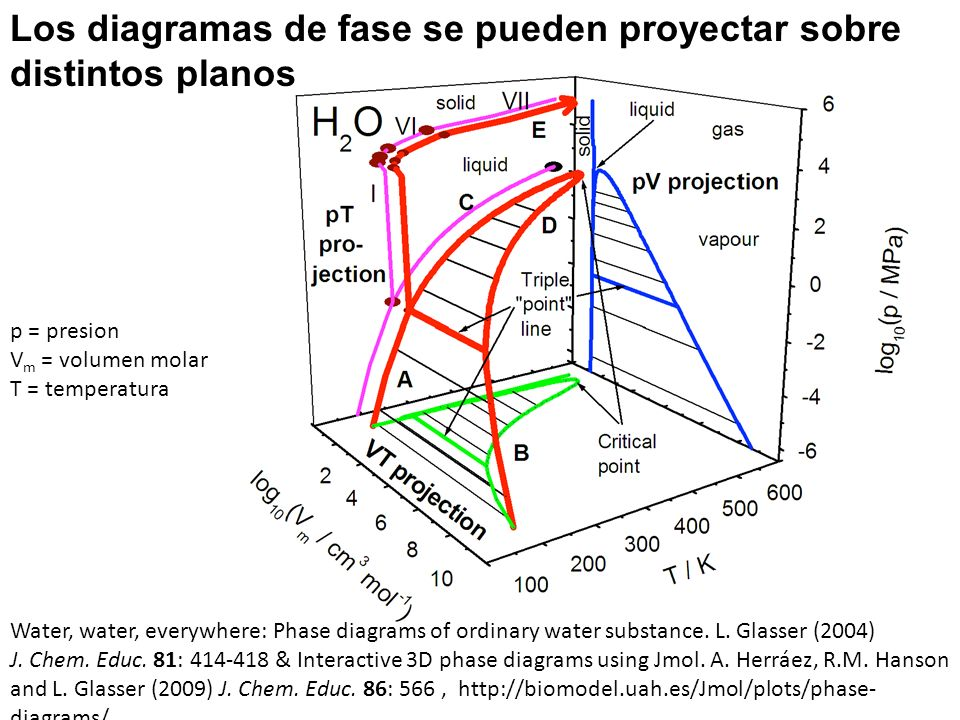 Water, water, everywhere: Phase diagrams of ordinary water substance. L. Glasser (2004) J. Chem. Educ. 81: 414-418 & Interactive 3D phase diagrams usi