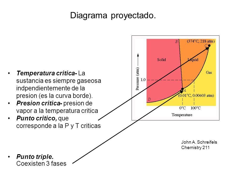 8–4 John A. Schreifels Chemistry 211 Punto triple. Coexisten 3 fases Temperatura critica- La sustancia es siempre gaseosa indpendientemente de la pres