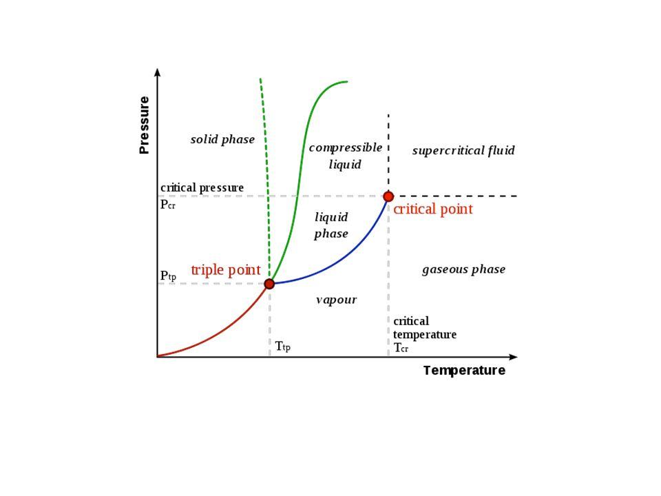 Agua en equilibrio Diagrama de fases (proyecciones) Vapor Liquid Water&Vapor Volume (V) Pressure (e) T1T1T1T1 T2T2T2T2 Gas TcTcTcTc Volume Pressure T1T1T1T1 T2T2T2T2 T3T3T3T3 T4T4T4T4 (courtesy F.
