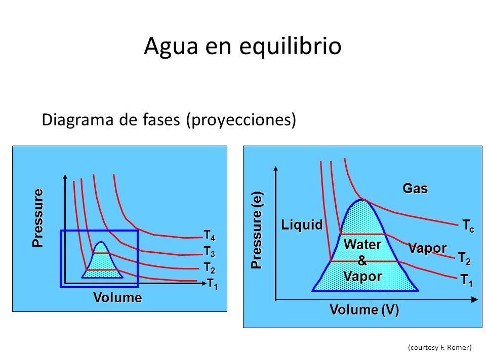 Agua en equilibrio Diagrama de fases (proyecciones) Vapor Liquid Water&Vapor Volume (V) Pressure (e) T1T1T1T1 T2T2T2T2 Gas TcTcTcTc Volume Pressure T1