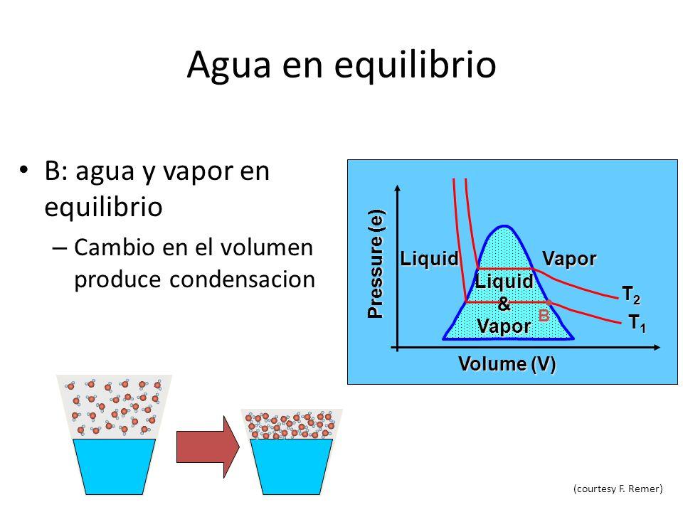 Agua en equilibrio De B a C, coexiste liquido y vapor – condensacion Decrece el volumen Presion constante Temperatura constante VaporLiquid Liquid&Vapor Volume (V) Pressure (e) T1T1T1T1 T2T2T2T2 C B Condensation (courtesy F.