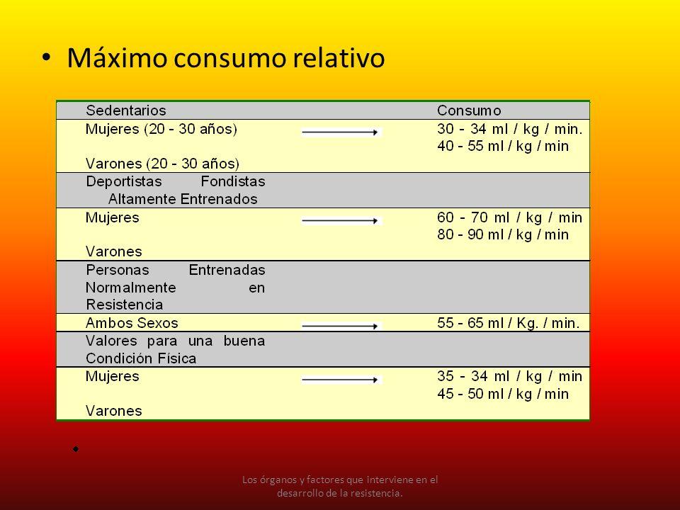 Máximo consumo relativo Los órganos y factores que interviene en el desarrollo de la resistencia.