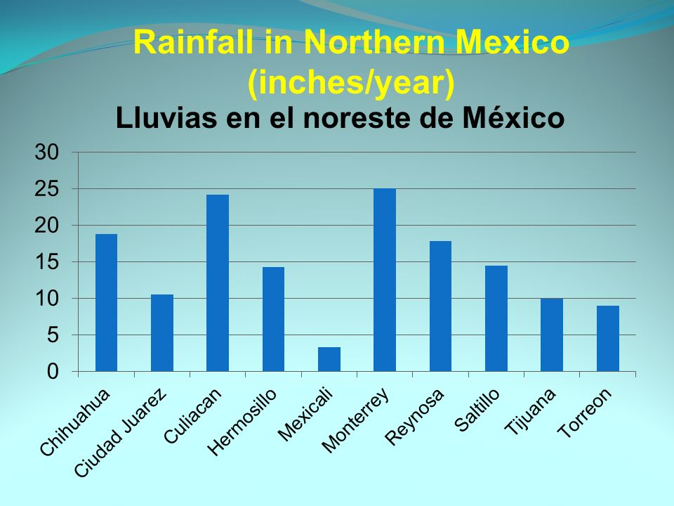 Rainfall in Northern Mexico (inches/year) Lluvias en el noreste de México