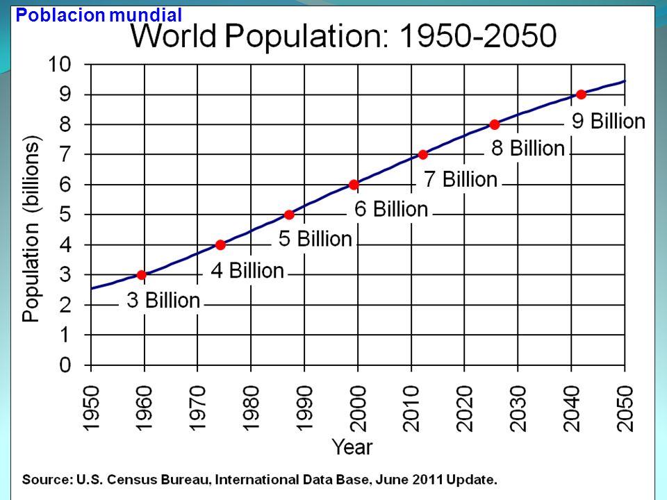 Tierras arables per capita en decremento