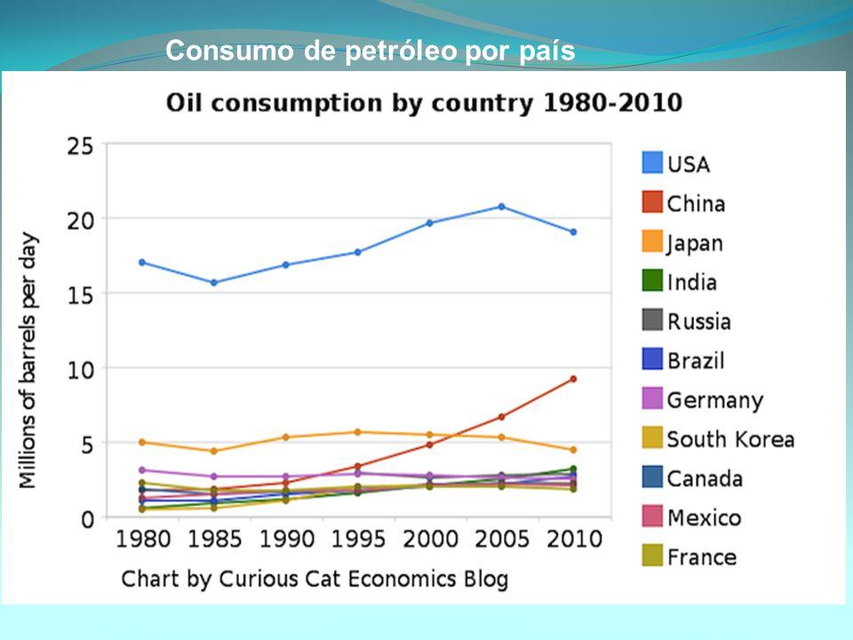 Consumo de petróleo por país